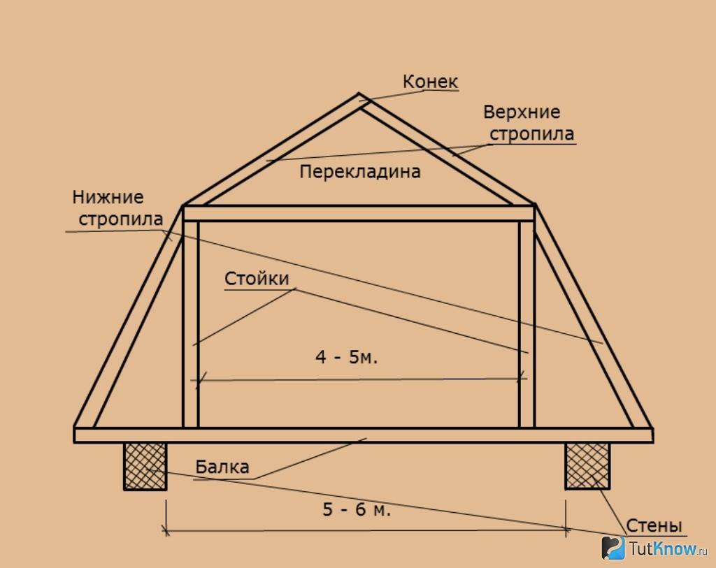 Мансарда крыша дома своими руками