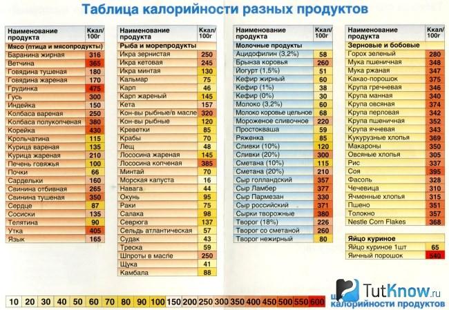 Таблица калорийности жареных продуктов