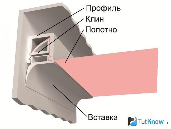 Схема штапикового крепления натяжного полотна