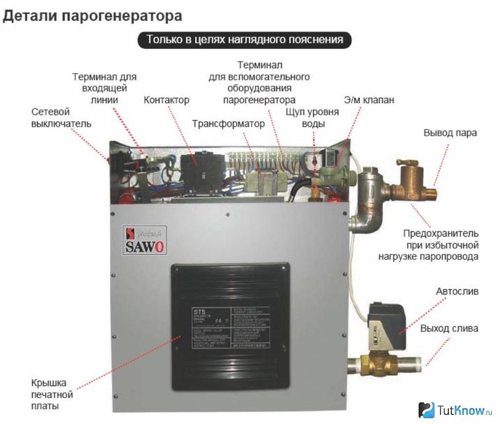 Как сделать парогенератор для турецкой бани своими руками