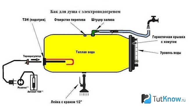 Схематическая конструкция ёмкости для воды